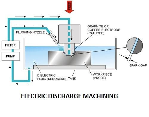 electric-discharge-machining-unconventio